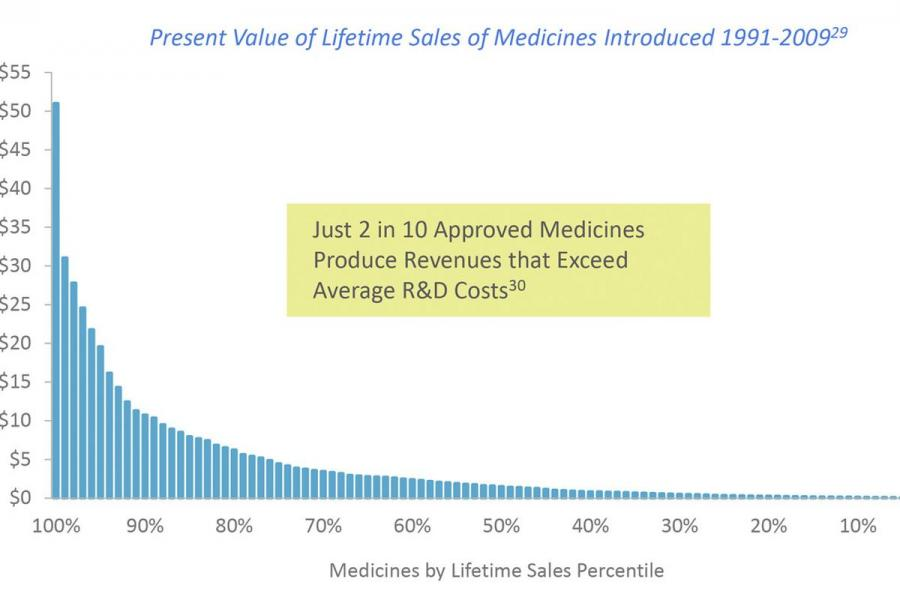 Present value of lifetime sales of medicines introduced: 1991-2009.