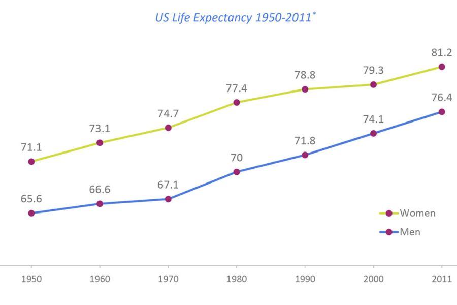 U.S. life expectancy: 1950-2011.