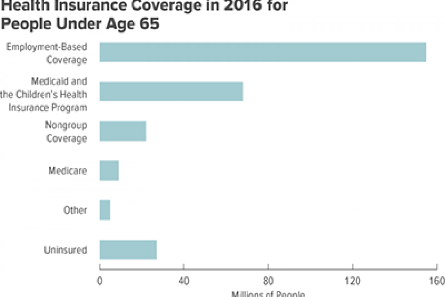 CBO chart: Health insurance coverage in 2016 for people under age 65.