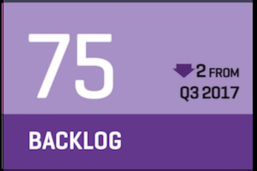 Q4 backlog is 75