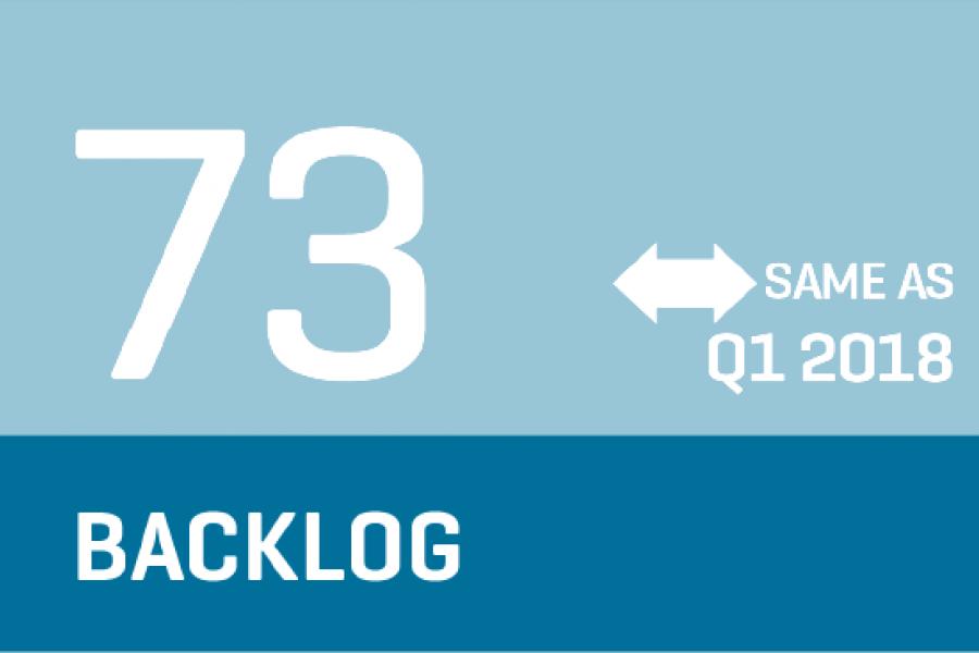 CCI 2018 Q2 - Backlog Infographic indicates same (73) as Q1