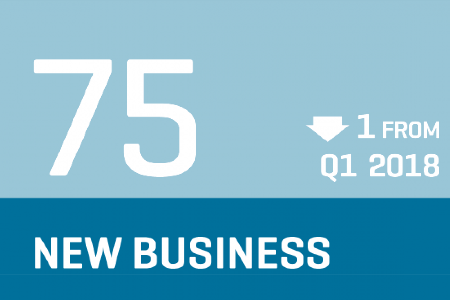 CCI 2018 Q2 - Backlog Infographic indicates new business is down 1 (75) from Q1