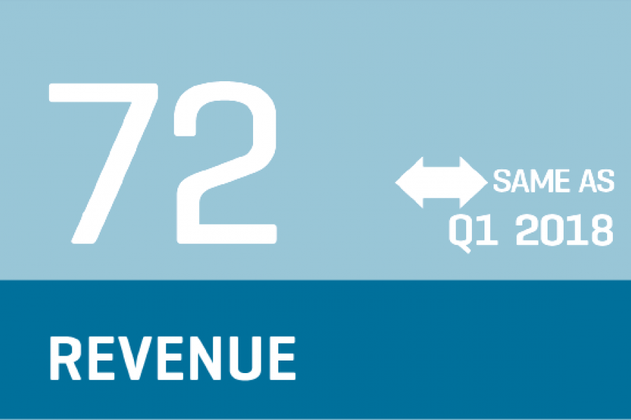 CCI 2018 Q2 - Backlog Infographic indicates revenue same (72) as Q1