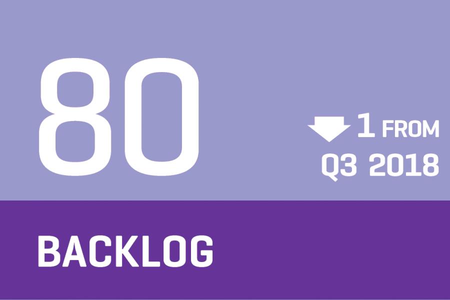 CCI 2018 Q4 - Backlog Graphic