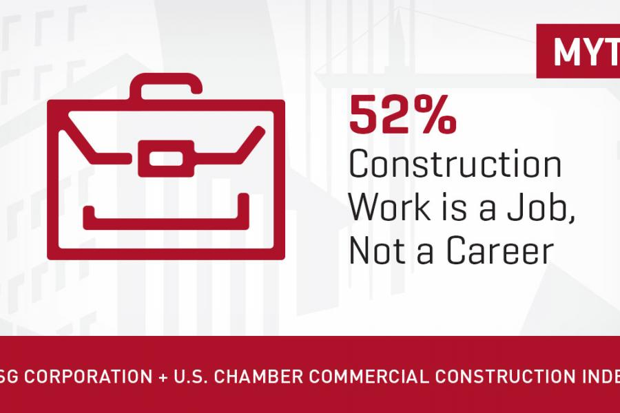 Misconception #2: 52% of construction work is a job, not a career.