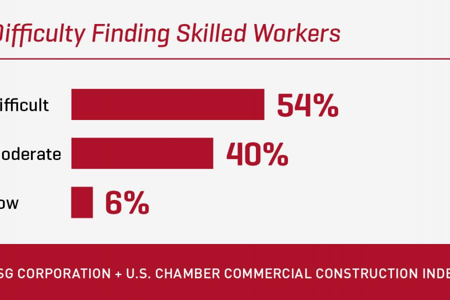 CCI 2019 Q1 - Difficulty Finding Workers