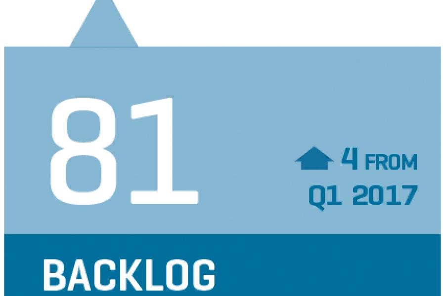 CCI Backlog stat