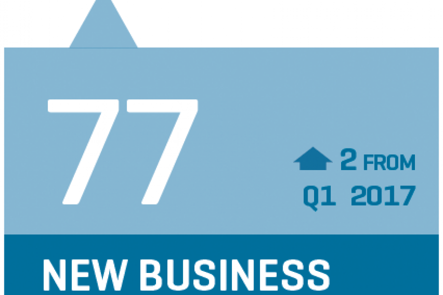 CCI New Business stat