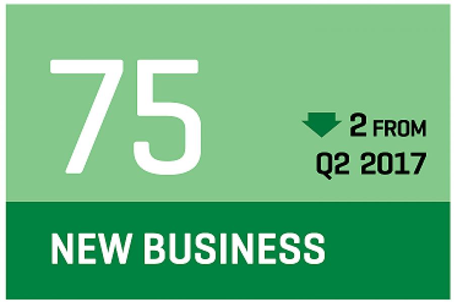 CCI Q3 2017 new business prospects