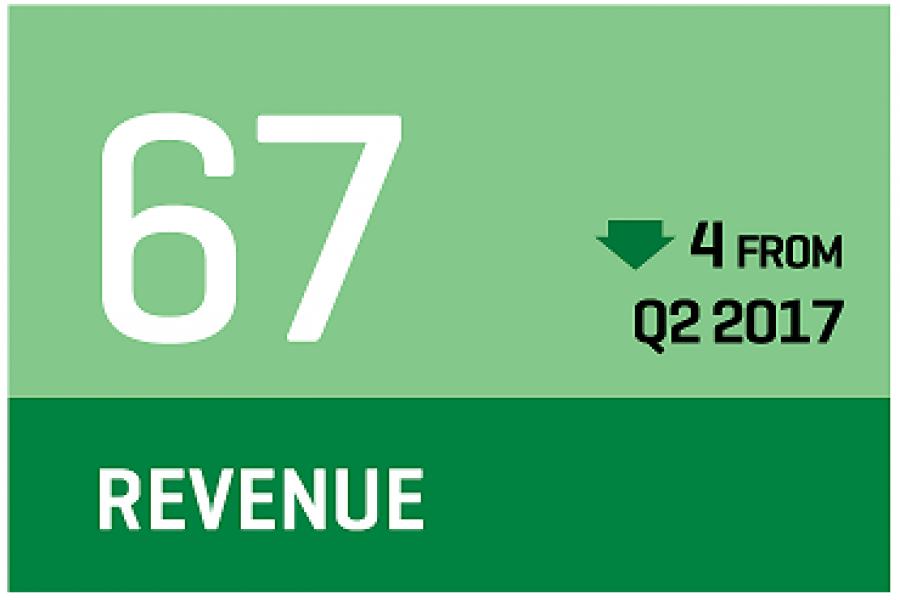 CCI Q3 2017 revenue