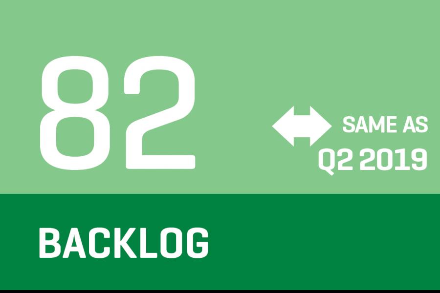 CCI 2019 Q3 - Backlog Infographic indicates revenue same (82) as the previous quarter