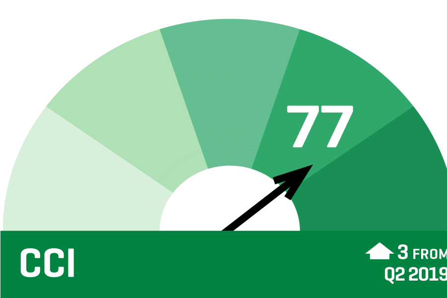 CCI 2019 Q3 - Graphic Guage indicating the overall score for the index is at 77, a 3 point increase from the previous quarter