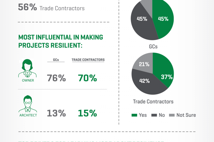 CCI 2019 Q3 - Infographic on contractors focusing on resiliency