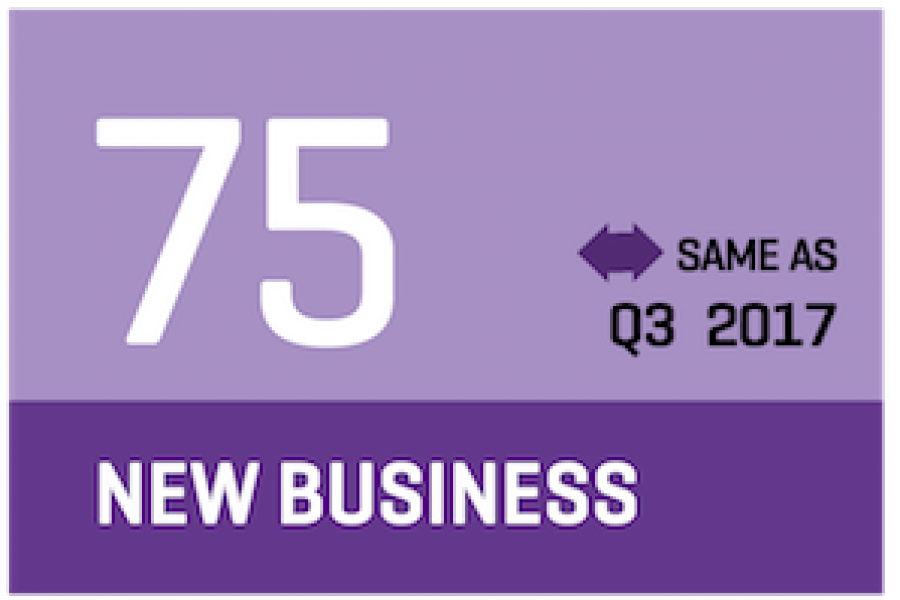 Q4 new business is 75