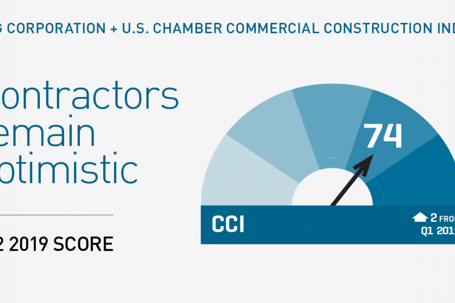 CCI 2019 Q2 - Sharable Graphic - Gauge indicating optimism