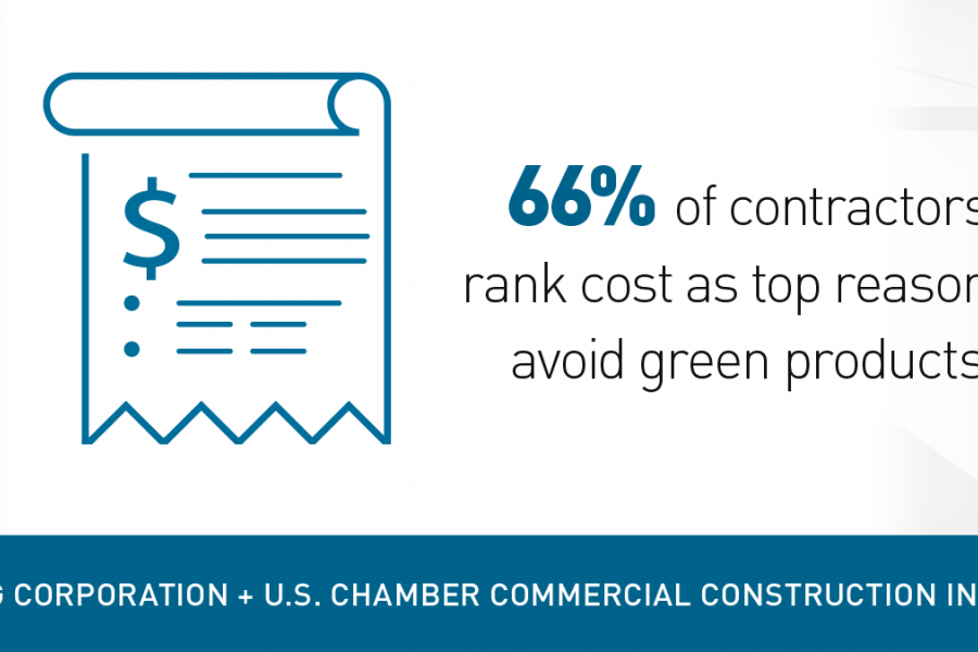 CCI 2019 Q2 - Sharable Graphic Green products can be cost prohibitive