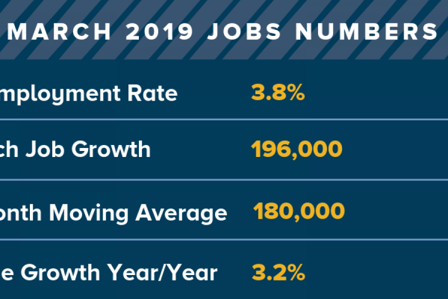 In March 2019 the U.S. economy created 196,000 jobs. The unemployment rate is 3.8%.
