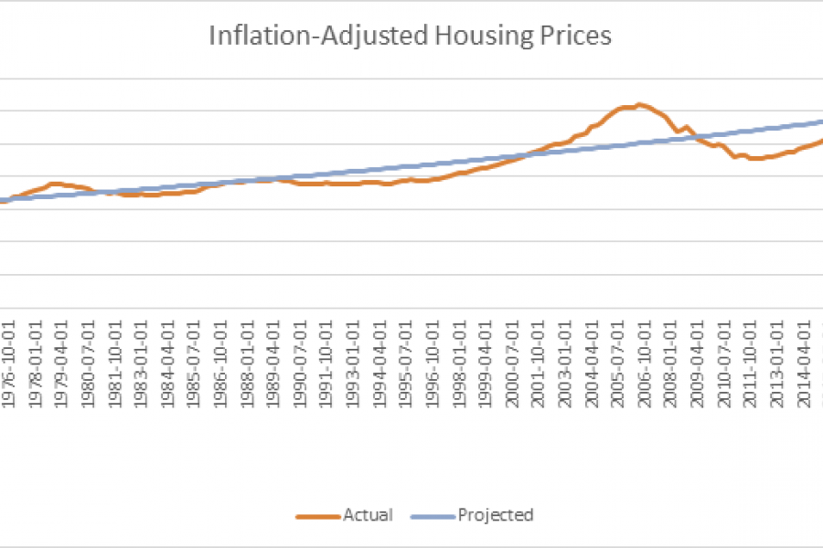 Inflation-adjusted housing prices: 1976-2018.