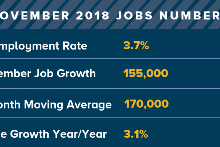 Economy by the Numbers: November 2018 Jobs Numbers.