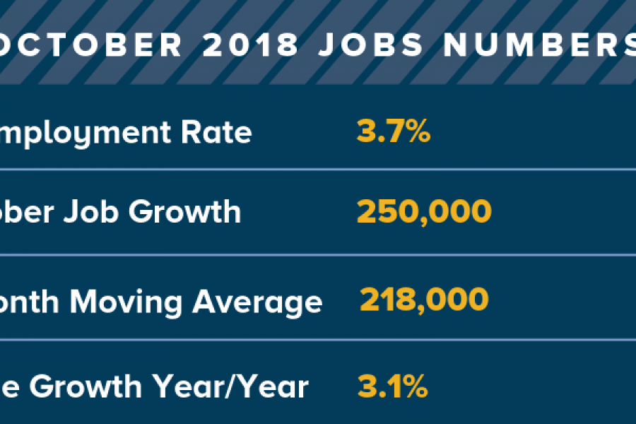 250,000 jobs were created in October. The unemployment rate is 3.7%.