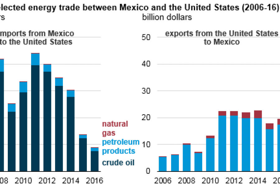 Energy Information Administration chart: Value of selected energy trade between Mexico and the United States (2006-2016).