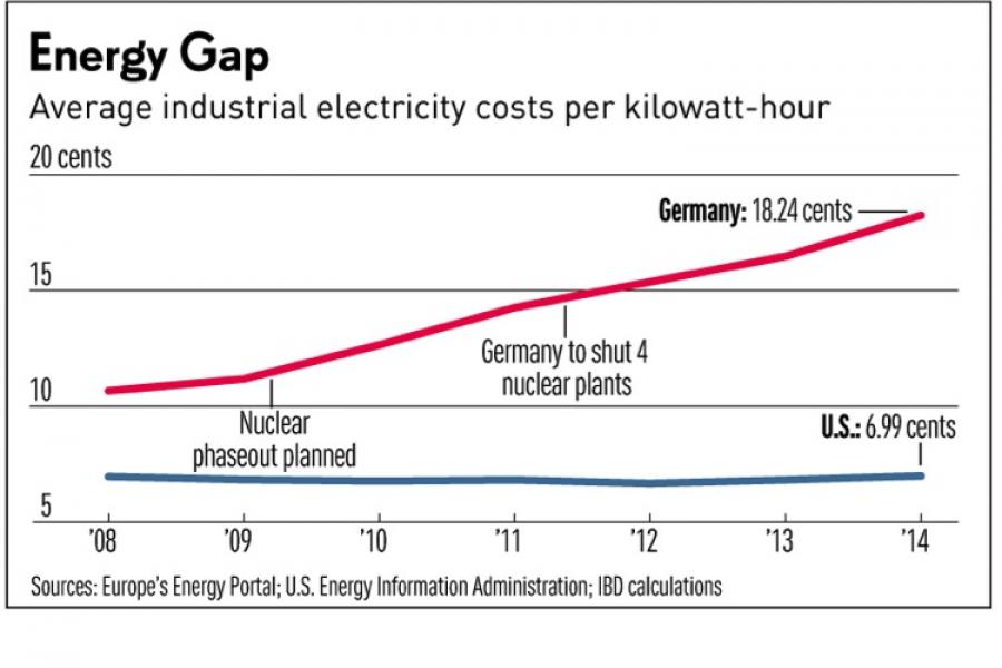 Chart: Average industrial electricity costs per kilowatt-hour for the United States and Germany.