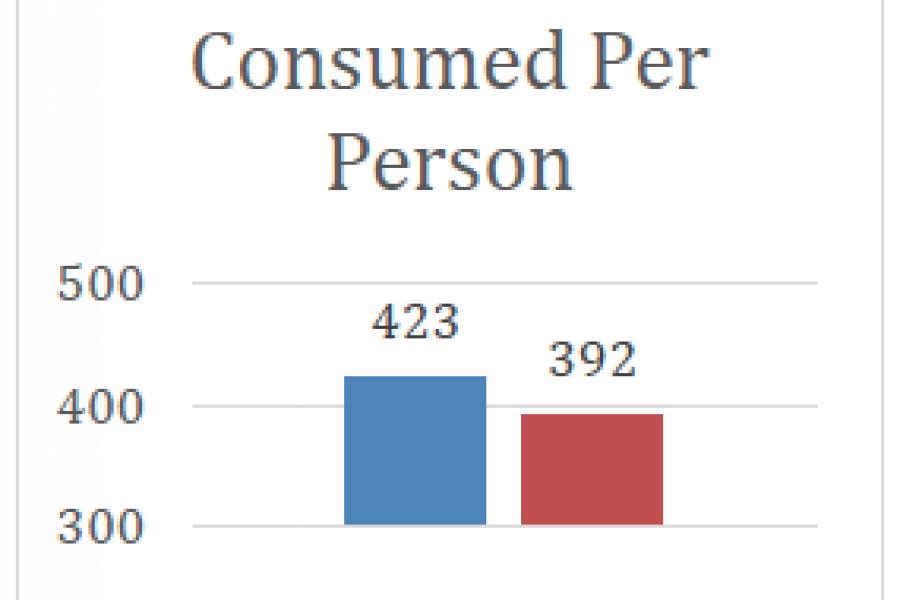Fuel Consumed Chart