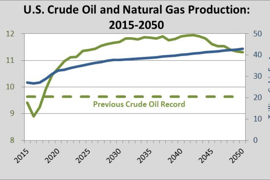 Global Energy Institute: U.S. crude oil and natural gas production: 2015-2050