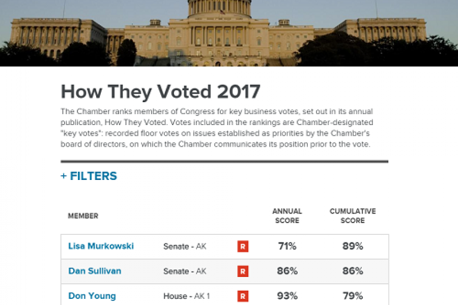 how they voted screenshot