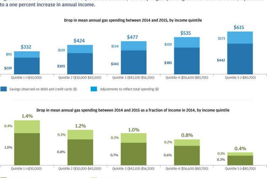 J.P. Morgan Chase Institute chart on gas price savings by quintile.