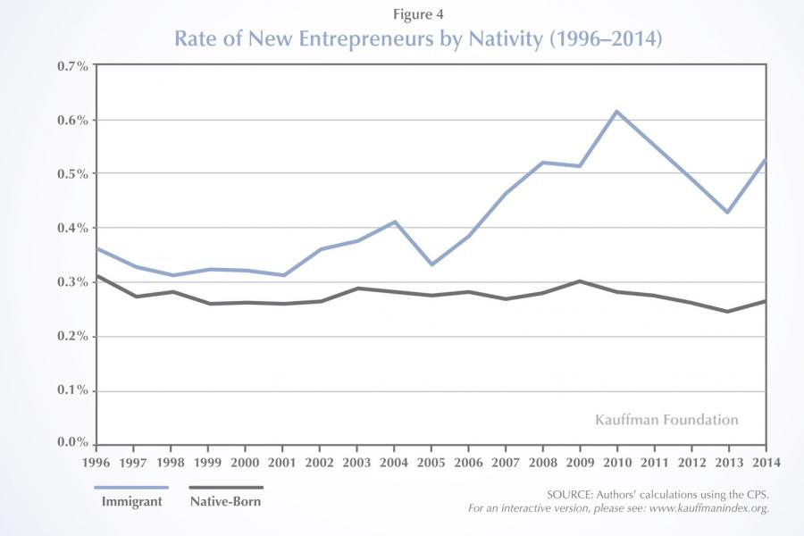 Kauffman Foundation chart on rate of new entrepreneurs by nativity: 1996-2014