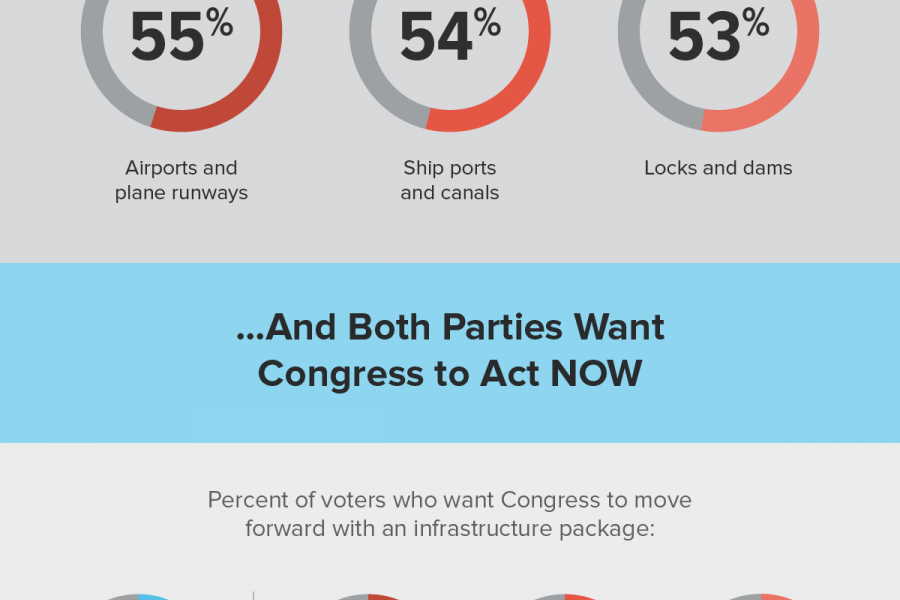 Infographic: Voters agree. Rebuild America's water and aviation infrastructure.