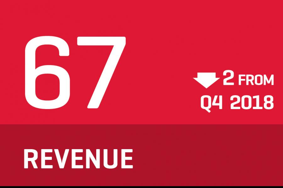 CCI 2019 Q1 - Revenue