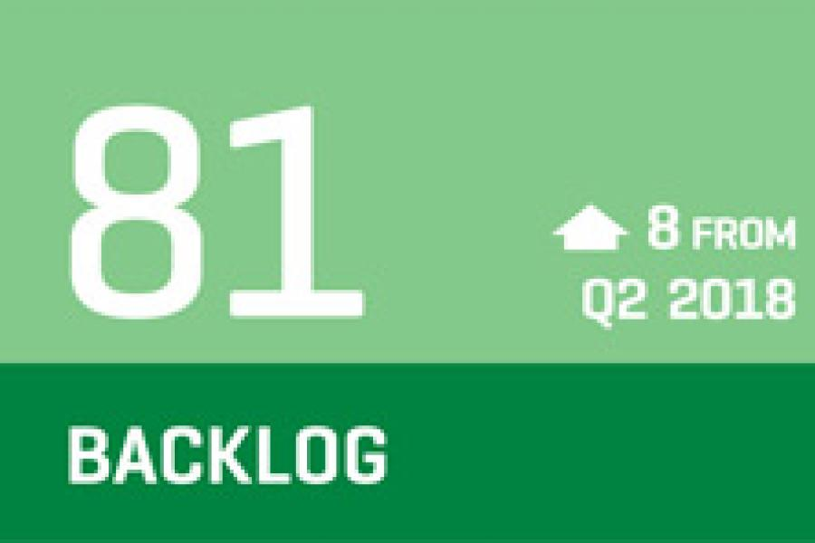 CCI Index Graphic - Backlog