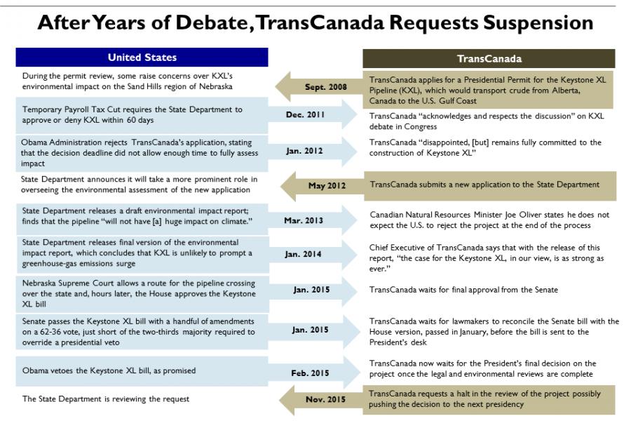 timeline keystone pipeline xl talks 1132015 png u s chamber of