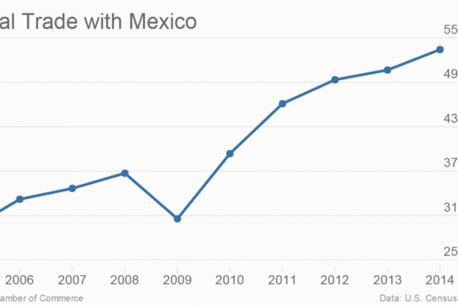 Total Trade with Mexico: 2005-2014