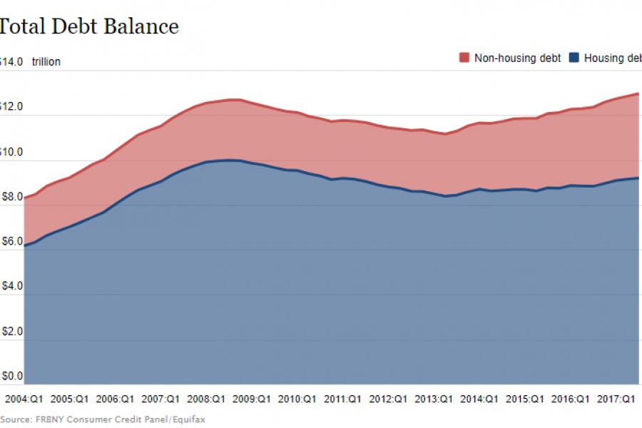 Federal Reserve Bank of New York: Total debt balance