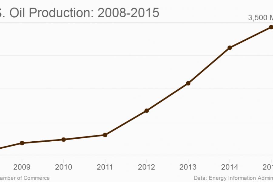 u-s-oil-production-2008-2015 png | U S  Chamber of Commerce