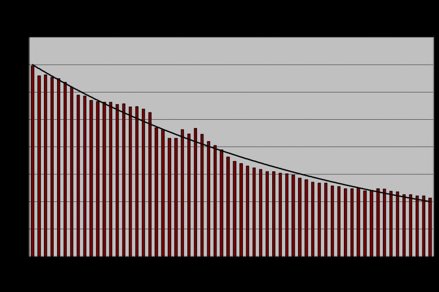 Union Membership Trend 2016