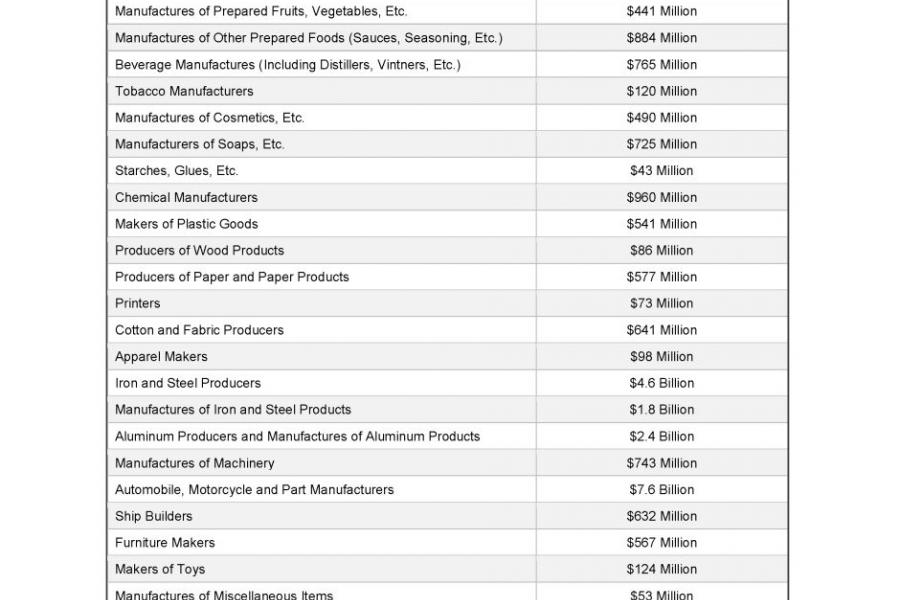 U.S. Chamber table: Potential cost of providing trade compensation by industry.