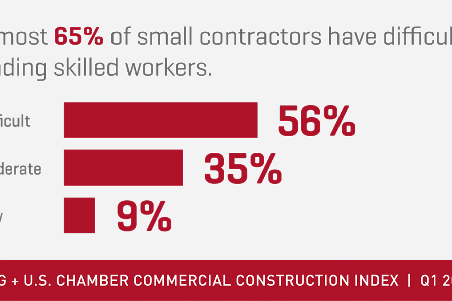CCI 2018 Q1 skilled workers stat