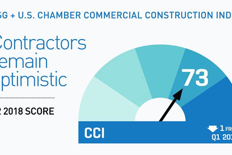 CCI 2018 Q2 - Contractors Remain Optimistic infographic