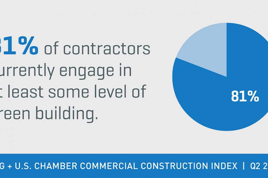 CCI 2018 Q2 - Tweetable Image about Contractors and Green Building