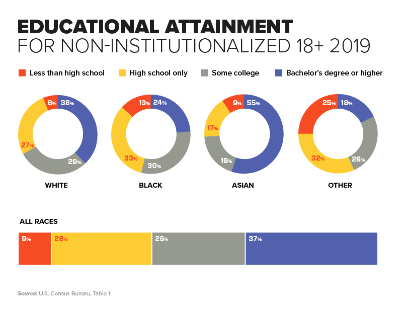 Chart - Educational Attainment for Non-Institutionalized 18+ 2019