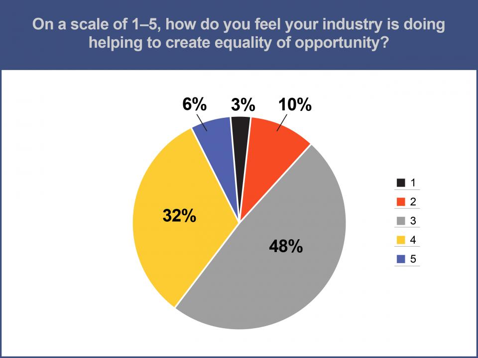 Survey chart 1