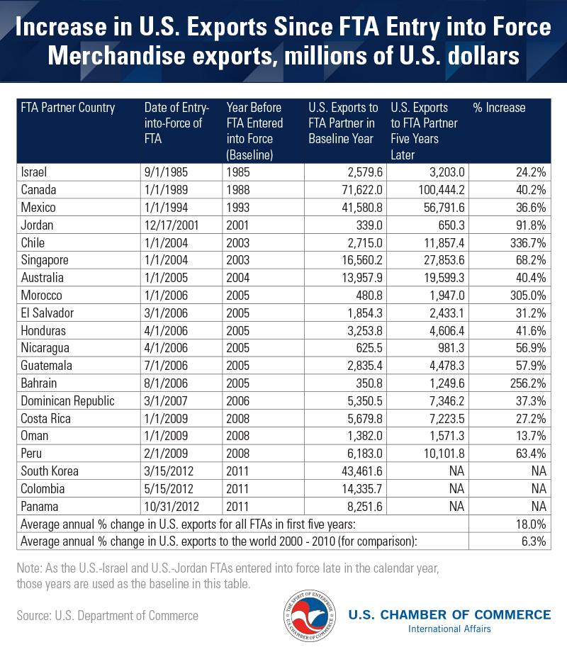 Chart showing increase in U.S. exports since FTA Entry