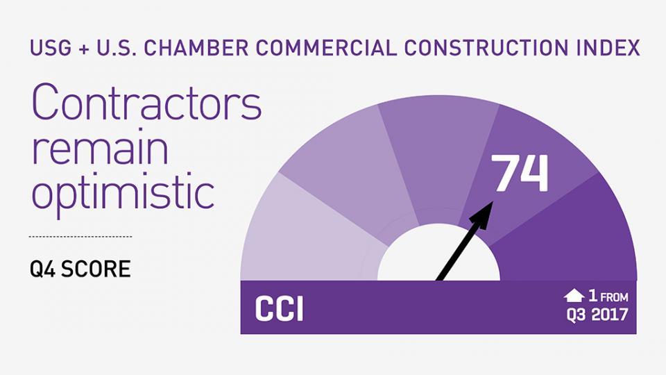 2017 Q4 CCI confidence meter