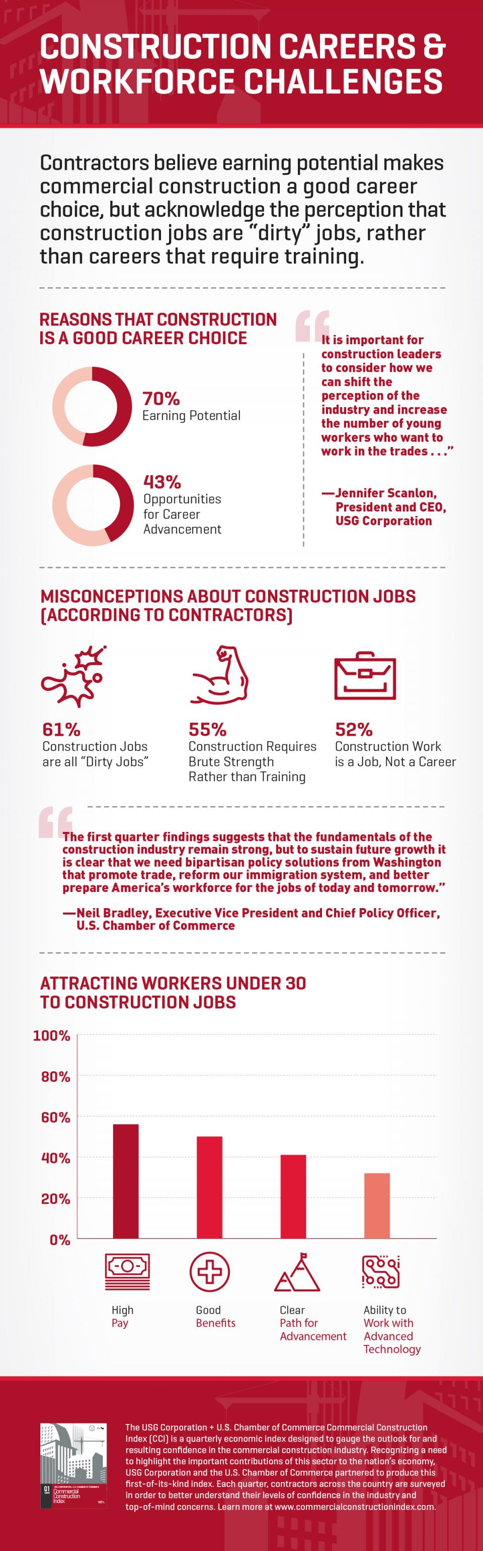CCI 2019 Q1 - Infographic