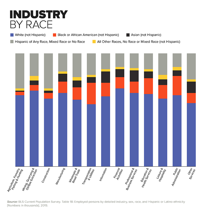 Chart - Industry by Race