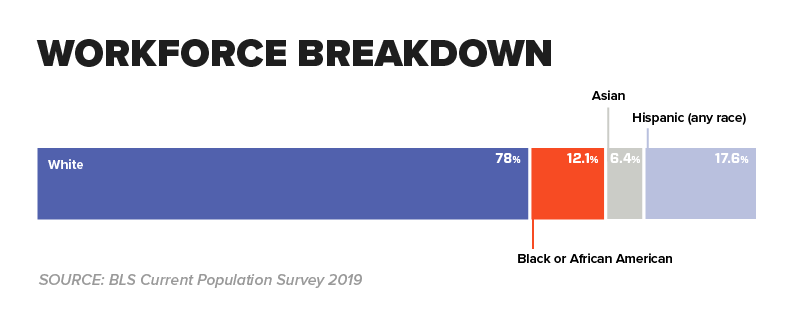 Chart - Workforce Breakdown